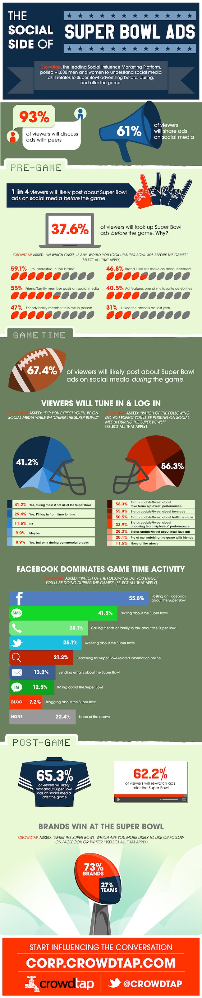INFOGRAPHIC: Facebook vs Twitter - the social side of Super Bowl ads.