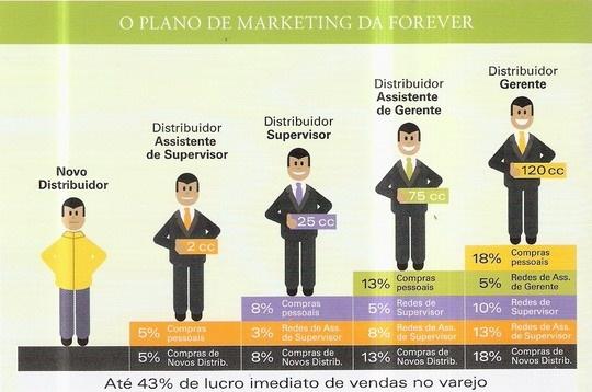 Como crescer seu negocio na Forever Living Brasil.