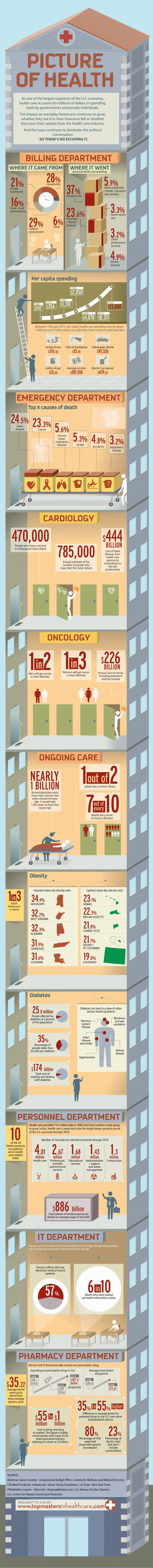 Picture of health: Healthcare in America [infographic]
