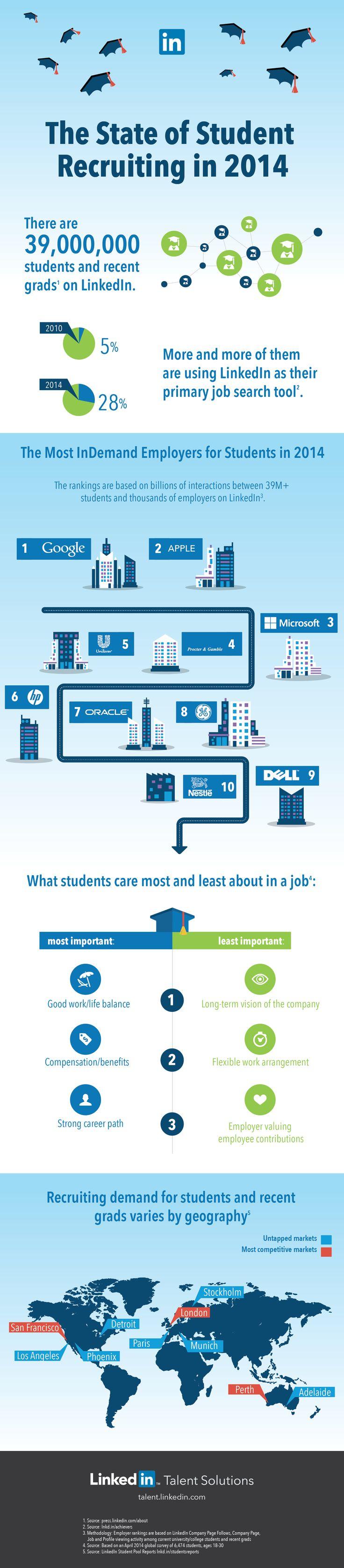 Corporates recruiting college graduates social and