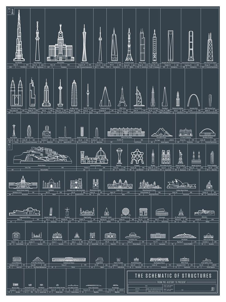 The Schematic of Structures by popchartlab #Schematic #Architecture