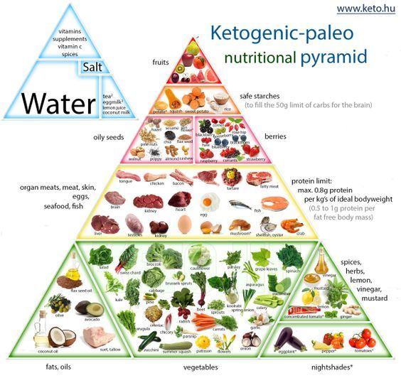Ketogenic Paleo Nutrition Pyramid