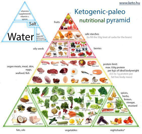 Ketogenic Paleo Nutrition Pyramid