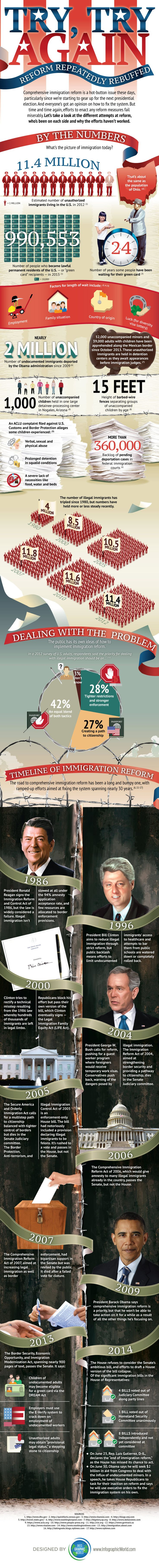 best images about immigration chicano time useful infographic on immigration reform larry ferlazzo s websites of the day