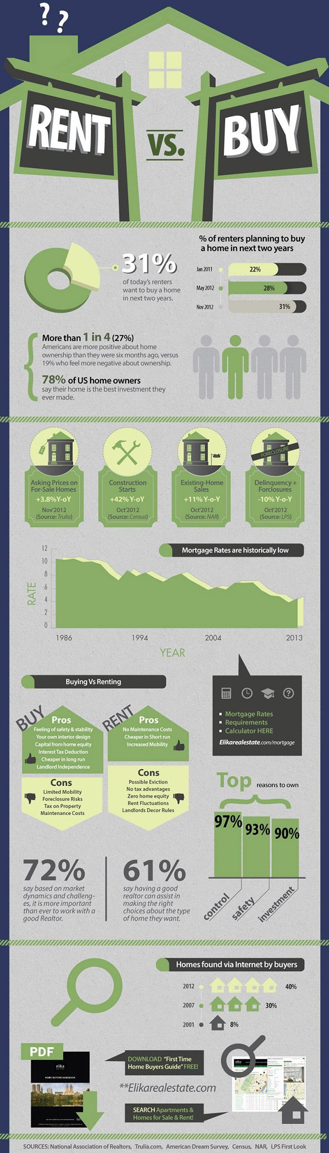 Facts about buying a home - Home Buying Vs Renting Infographic Interesting