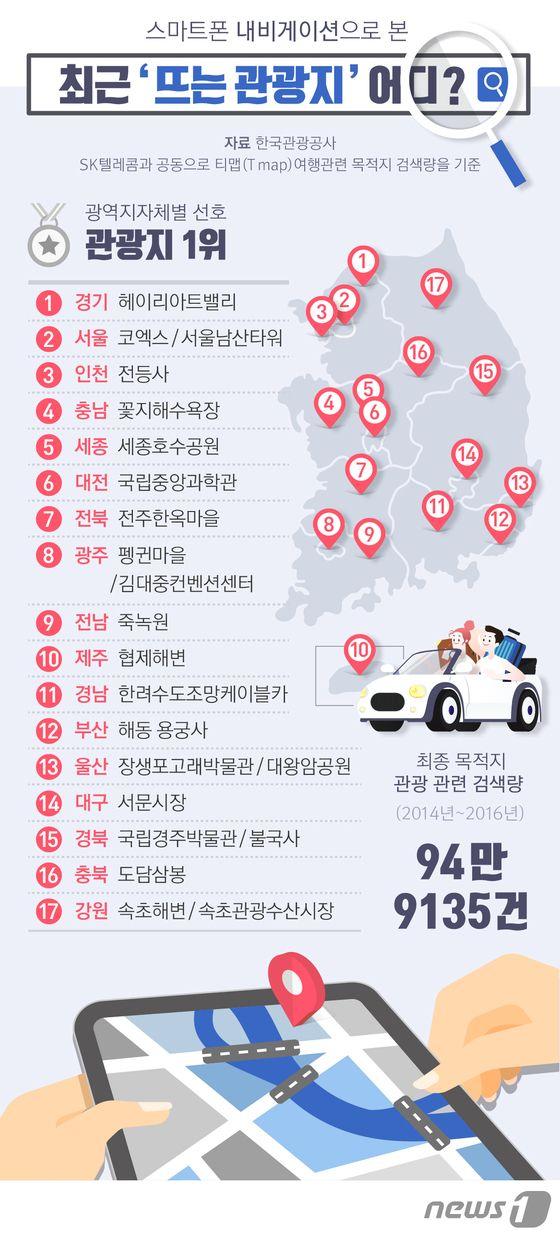 [그래픽뉴스] 스마트폰 내비게이션으로 본 '뜨는 관광지'