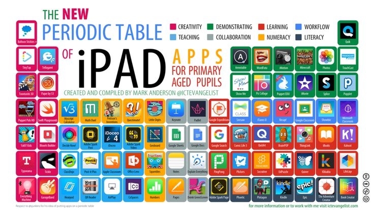 26 best education apps 2014 appy hour breakfast apps images on periodic table of ipad apps urtaz Image collections
