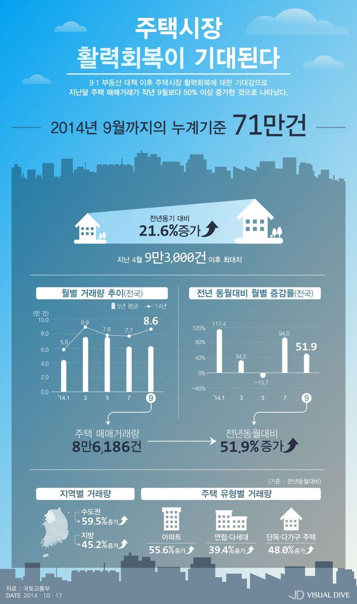 '9.1 부동산대책 영향?' 9월 전국 주택매매거래량 증가 [인포그래픽] #RealEstate / #Infographic ⓒ 비주얼다이브 무단 복사·전재·재배포 금지