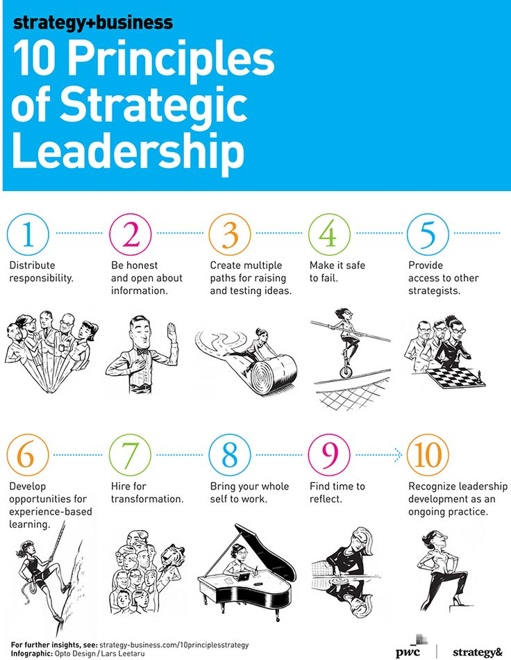 strategic leadership practice
