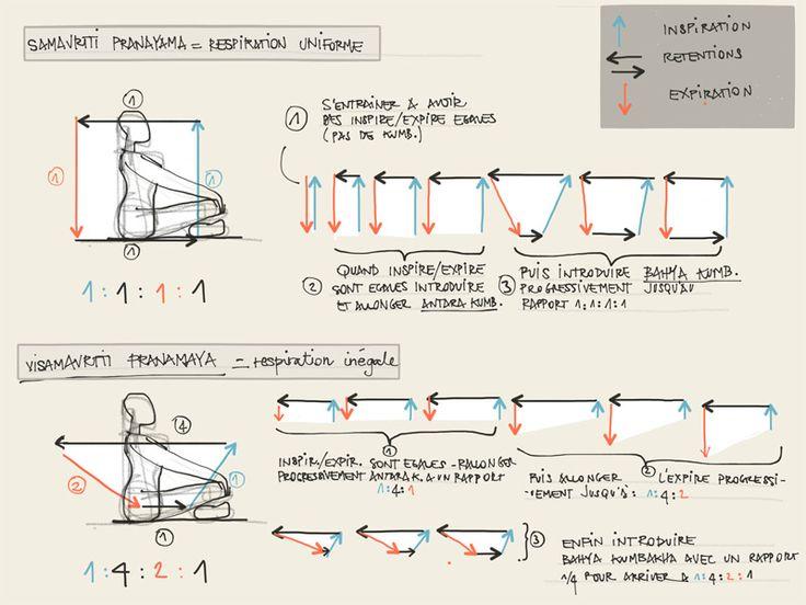 Samavrtti Pranayama et Visamavrtti pranayama, magnifiques exercices de respiration