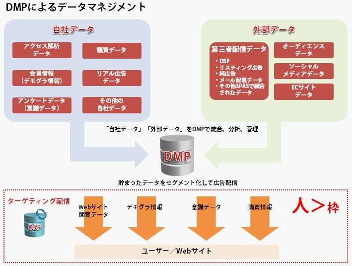 DMPによるデータマネジメント