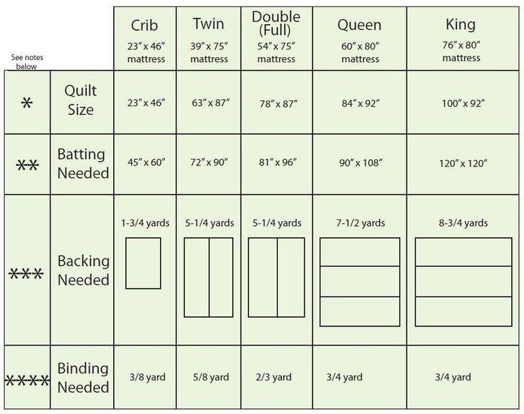 Quilt Sizing - includes measurements for batting, backing, and binding!
