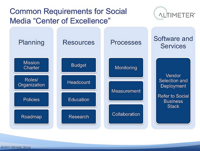 """Common Requirements for the Social Media """"Center of Excellence"""" by jeremiah_owyang, via Flickr"""