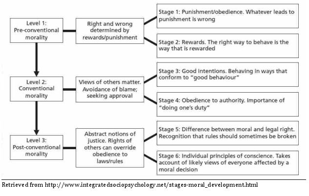 development of moral among school students Exploration of moral literacy development in schools, it fails to address the   students and their parents may not want to be involved in moral education at all.