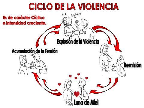 ... VIOLENCIA INTRAFAMILIAR - VIF. Amenazas y coerción: Es decir o hacer algo para que su pareja se sienta temerosa de que algo malo puede pasarle si no hace lo que él quiere. Es como un chantaje. http://violenciaintrafamiliar-vif.blogspot.com.es/