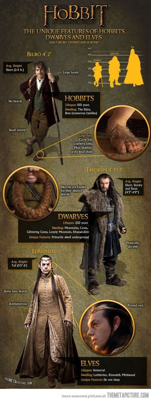 "Unique features of Hobbits, Dwarves and Elves… BILBO IS 4'2""??? THAT'S WAYYYY TO TALL FOR A HOBBIT"
