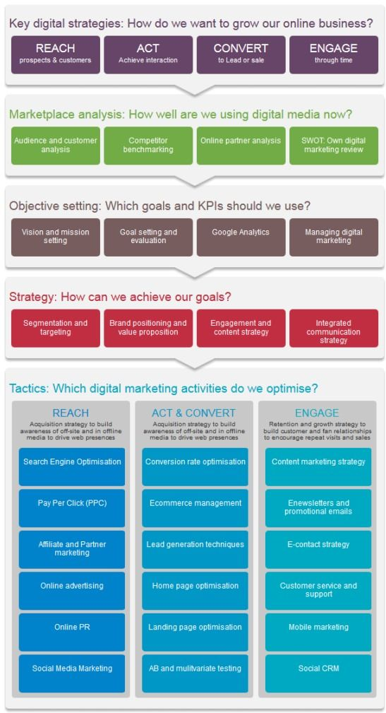 The RACE digital marketing planning model