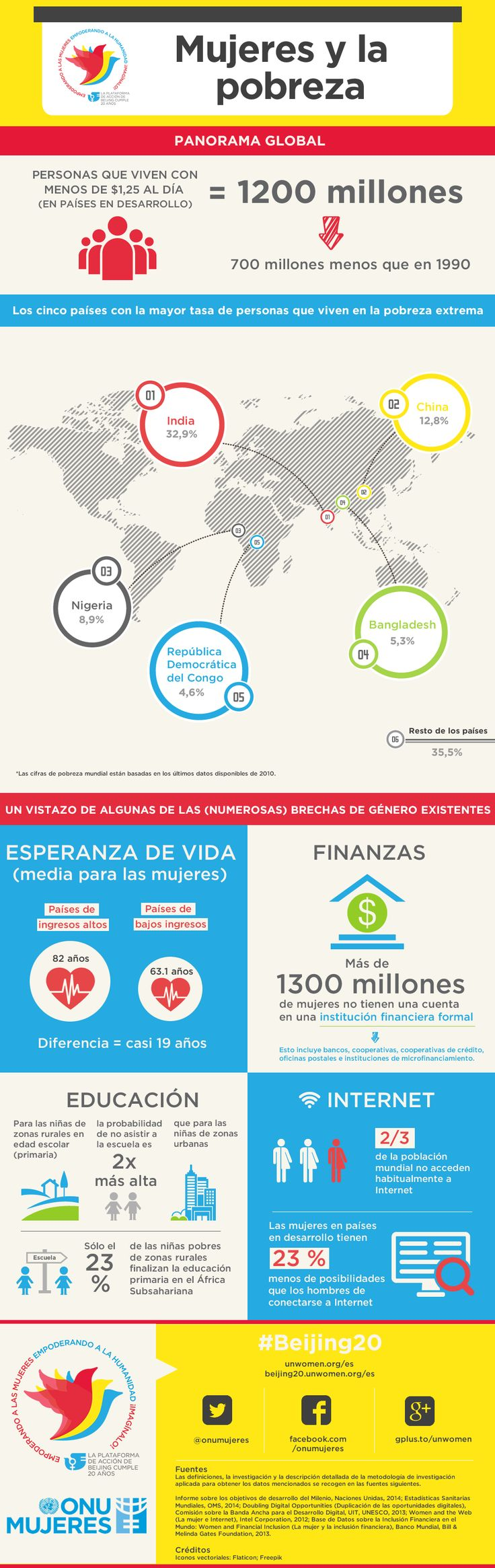 best images about espa ntilde ol spanish learning infographic women and poverty what is the effect of poverty on girls education check out this infographic