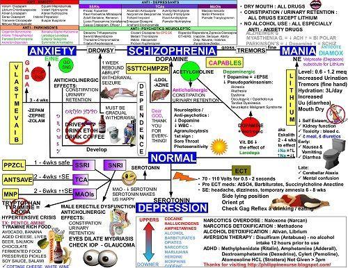psiquiátrica mapa de enfermería