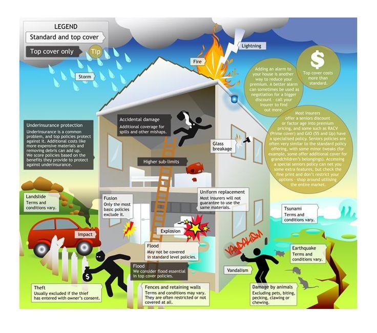 #HomeOwnersInsuranceFortLauderdale Home and Contents Insurance