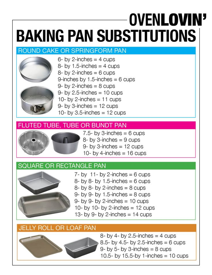 Baking Pan Conversion Chart Oven Lovin Fabulous Food