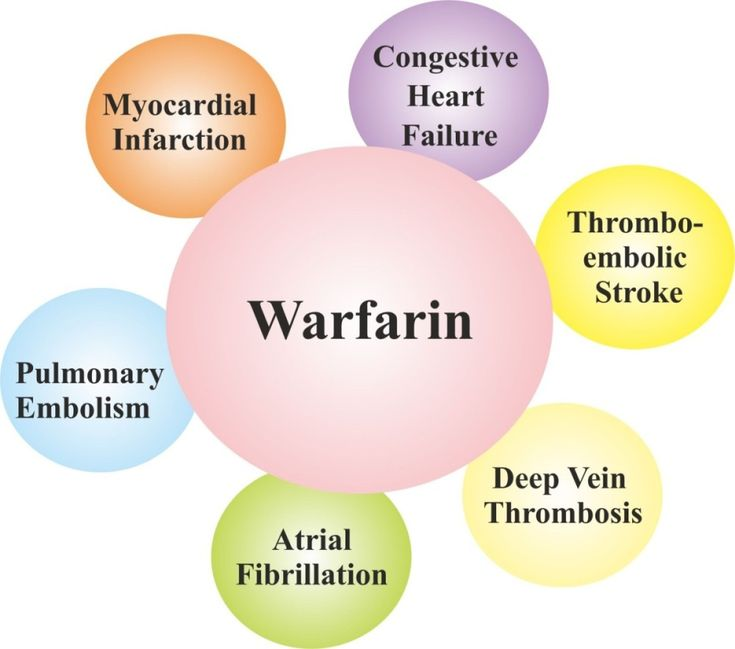 88 Best Warfarin Coumadin Images On Pinterest Blood