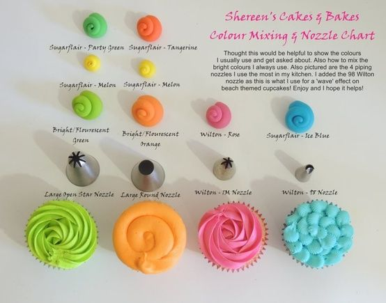 Colour Mixing and Nozzle Chart by Shereen's Cakes