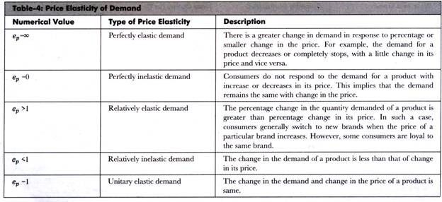 Price Elasticity Of Demand Type Economics Price