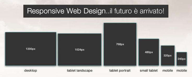 Perché il futuro è il Responsive Web Design? | Giuseppe Distefano