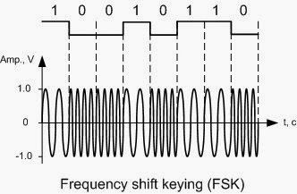 FSK- Frequency Shift Keying | ANSMACHINE ~ Encyclopedia