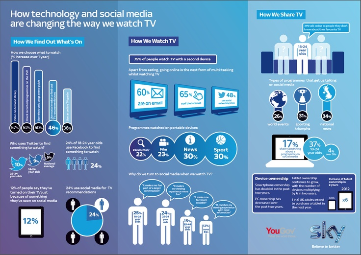 How technology and social media are changing the way we watch TV | New UK research released by Sky reveals that second screen use has grown to three out of four people with over a third of us using laptops, tablets and smartphones to discuss live TV as we watch. The survey, commissioned by Sky, was conducted by independent research firm YouGov with key findings illustrated in this infographic.