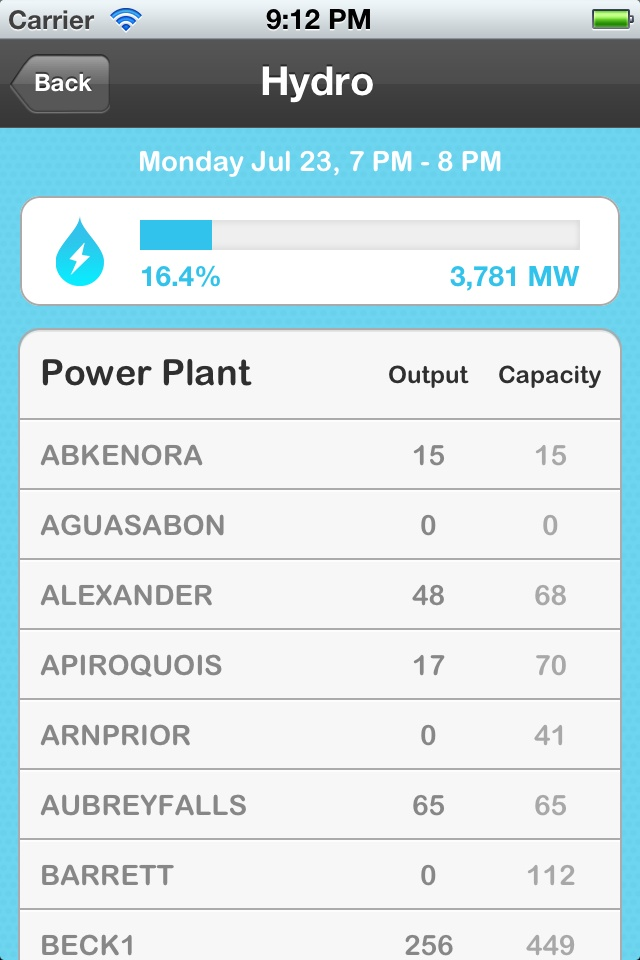 With Gridwatch, you can see a drill down of each generating station.