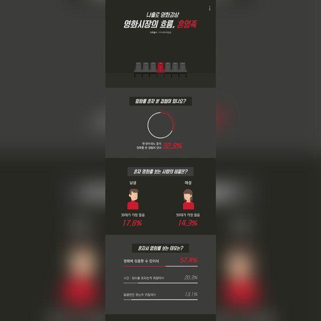 인포그래픽 나홀로 영화감상, 혼영족 인포그래픽 Designed by Han Geul Lee  #인포그래픽 #스튜디오한글 #디자인 #디자인스타그램 #studio_hangeul #디자이너한글 #infographic #시각디자인 #graphicdesign #일러스트 #flatdesign #visual_design #영화인포그래픽 #design #communication_design #빅데이터 #혼영족🎬 #혼영 #영화인포그래픽 #영화 #cgv #mockup #목업 #포트폴리오디자인