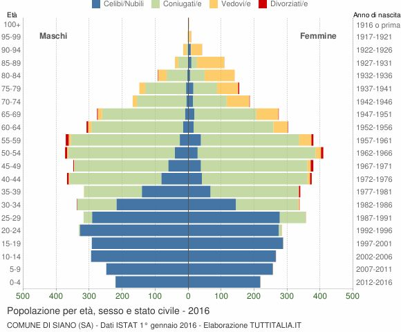 Grafico Popolazione per età, sesso e stato civile Comune di Siano (SA)