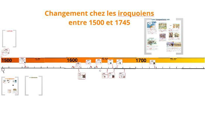 Changements chez les iroquoiens entre 1500 et 1745, univers social, 2e cycle| Prezi