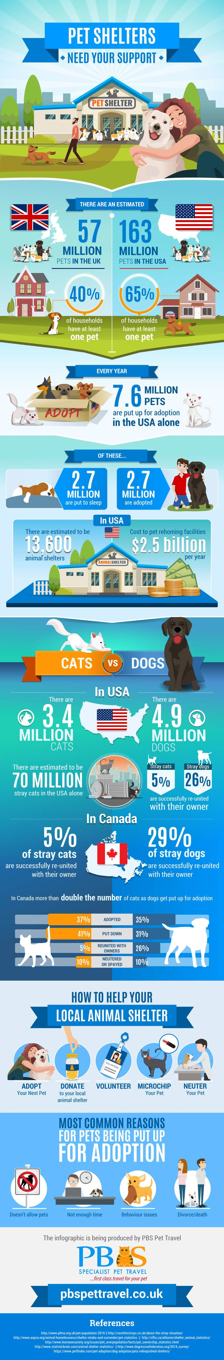 Have you ever wondered how many pets are rescued and re-homed each year? The answer might just shock you. Millions of pets are lost or surrendered each year, and despite the best efforts of pet centers very few are ever re-united with their owners. Pet relocation firm PBS Pet Travel has put together the following infographic, which reveals the shocking pet re-homing statistics you might not know, together with advice on what you can do to assist your local pet rescue center.