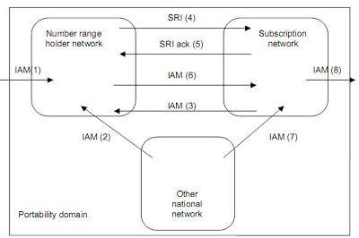 The Telecom Protocols: Mobile Number Portability (MNP)