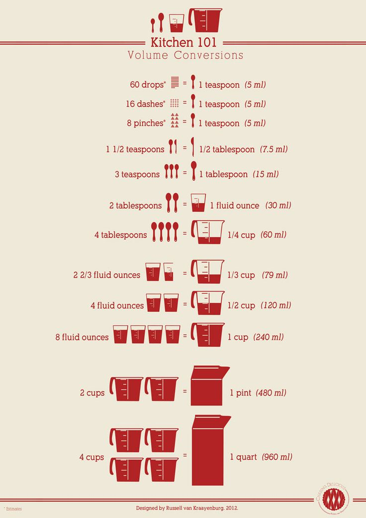 I want this.  Kitchen 101 Volume Conversion Poster from Chasing Delicious. by Russell van Kraayenburg  #Infographic #Kitchen #Volume_Conversions