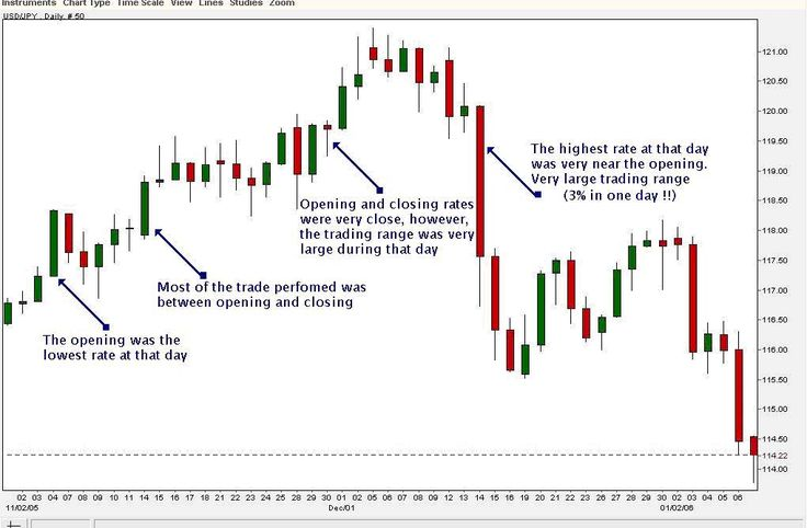 Reading forex trading charts