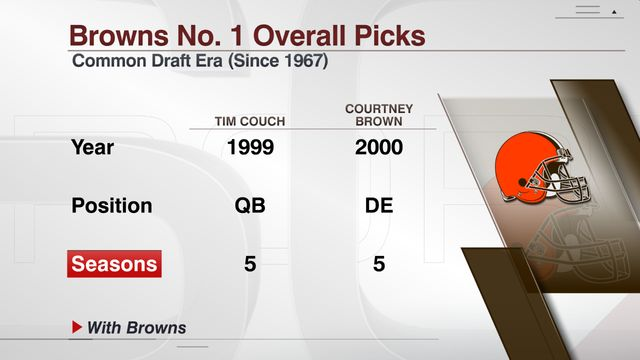 Cleveland Browns Football - Browns News, Scores, Stats, Rumors & More - ESPN