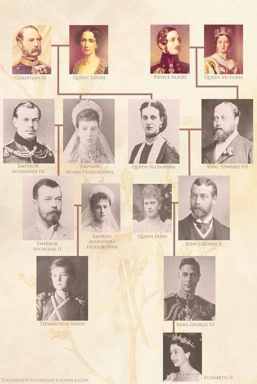 Romanov and Windsor royal family trees
