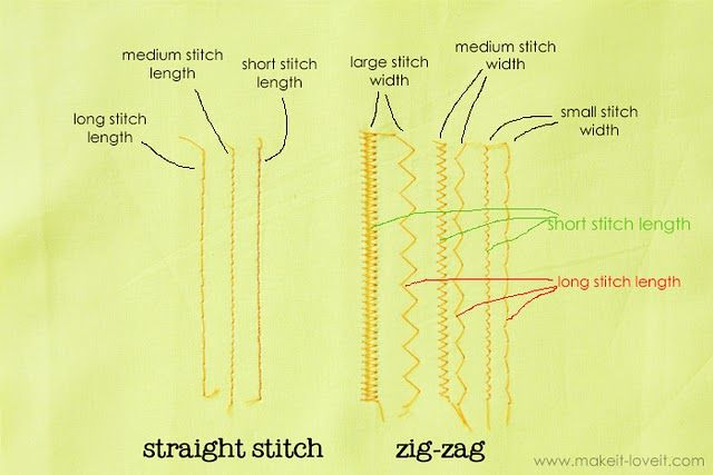 Types of machine stitches, using a double needle #sewing #tipsSewing Knits, Basic Sewing, Sewing Projects, Sewing Tips, Sewing Stitches, Basic Stitches, Sewing Machine, Sewing Basic, Double Needle