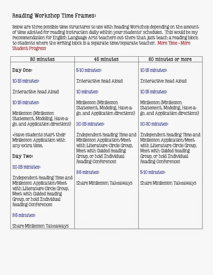 Ideas on how to structure Reading Workshop and Writing Workshop in your classroom depending on the time you have for daily instruction.