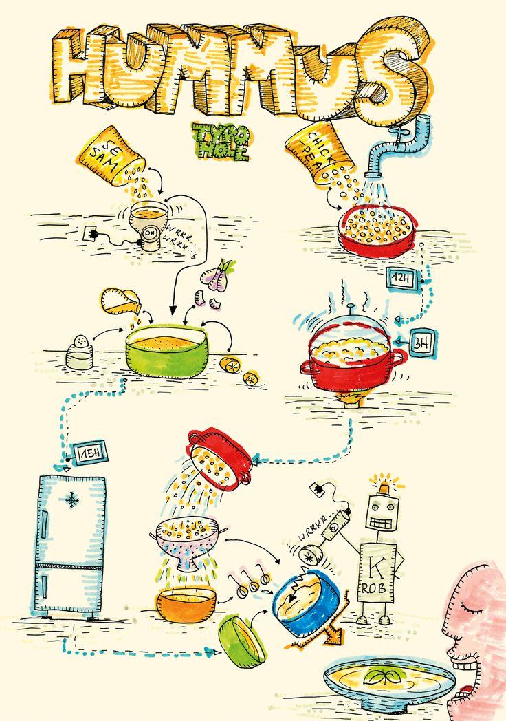 Food comics / contest @ ligatura 2015 Comics Festival / part of the cook book: Hummus /(c) basia lukasik, typohole)