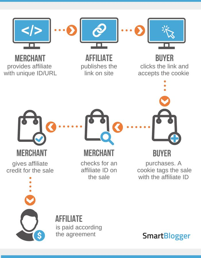 Affiliate Marketing: The Most Complete Guide Ever