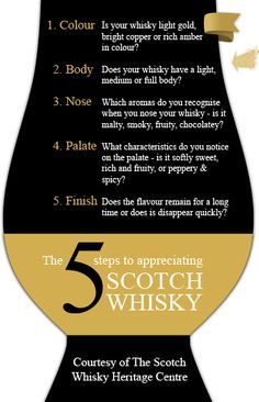 THE OFFICIAL Whisky Glass - The only way to drink Whisky/Whiskey! | #whisky #whiskey