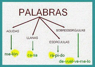 BIENVENIDOS:  Aquí les explicare la clasificación de las palabras según su acento.