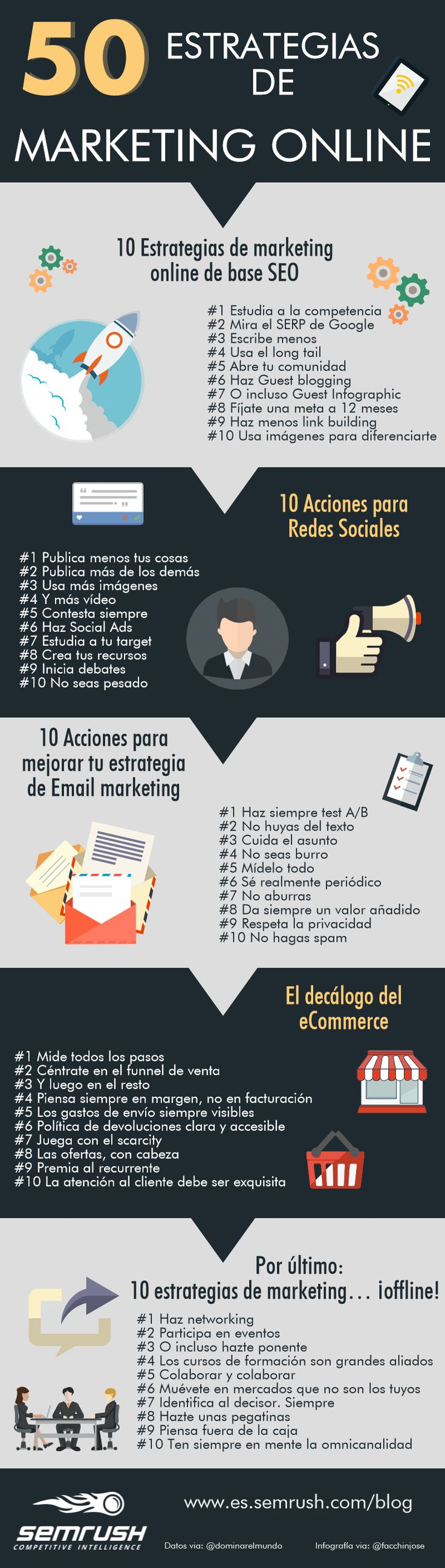 50 estrategias de marketing online para tu proyecto | SEMrush blog