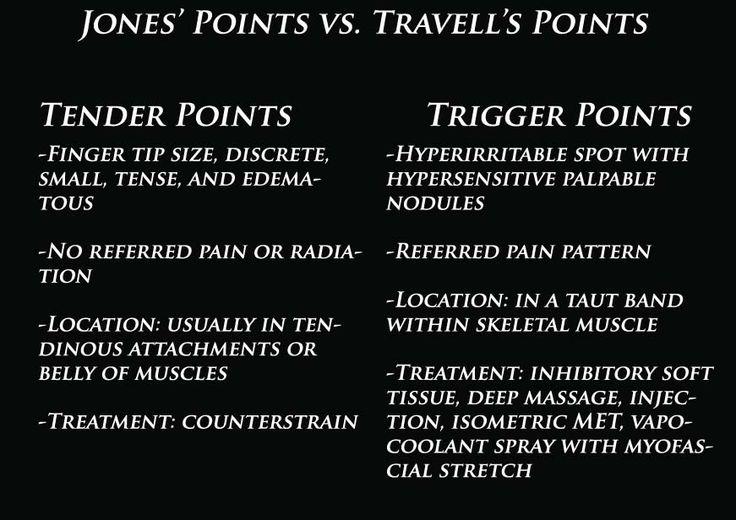Tender points vs Trigger points | Doctor Stuff | Pinterest ...