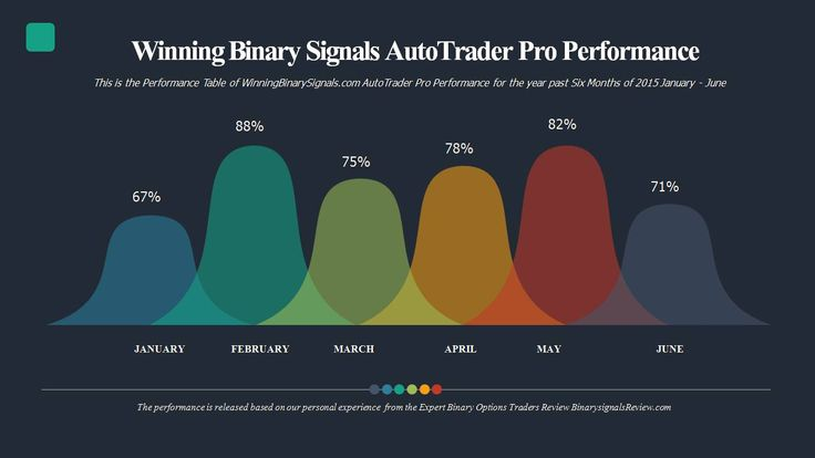 Winning Binary Signals Auto Trader Pro Performance from January – June 2015 from Third Party Review